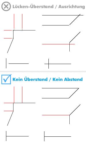 Stanzform Abstand Linienlänge