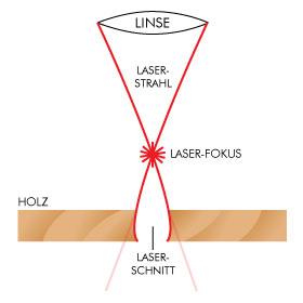 Aufbau des Laserstrahls